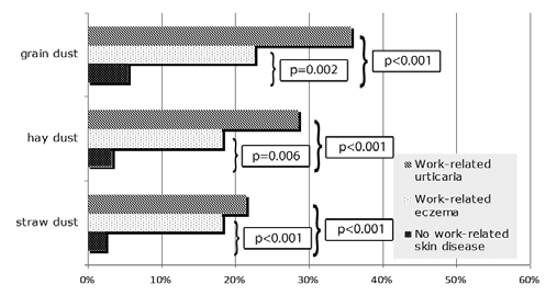 Figure 1. The frequency of type I allergy (positive prick tests) to plant dusts among students with and without work-related skin diseases
