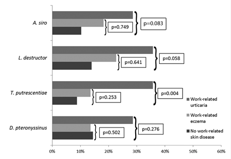 Figure 2. Frequency of type I allergy (positive prick tests) to storage and house dust mites among students with and without work-related skin diseases