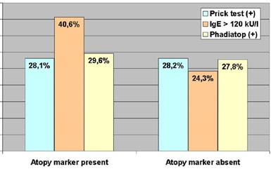 Atopy markers in patch test-positive versus -negative persons