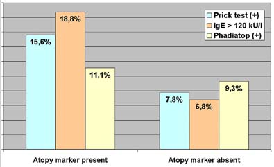 Atopy markers in nickel-positive versus -negative persons